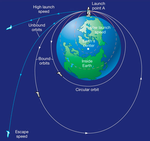 Gravity shown with the earth.