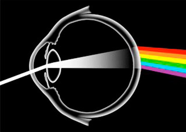 How light works with the eye.